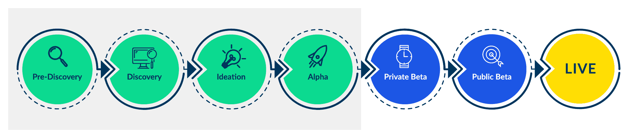 The steps involved in an agile project: pre-discovery, discovery, ideation, alpha, private beta, public beta, and Live.