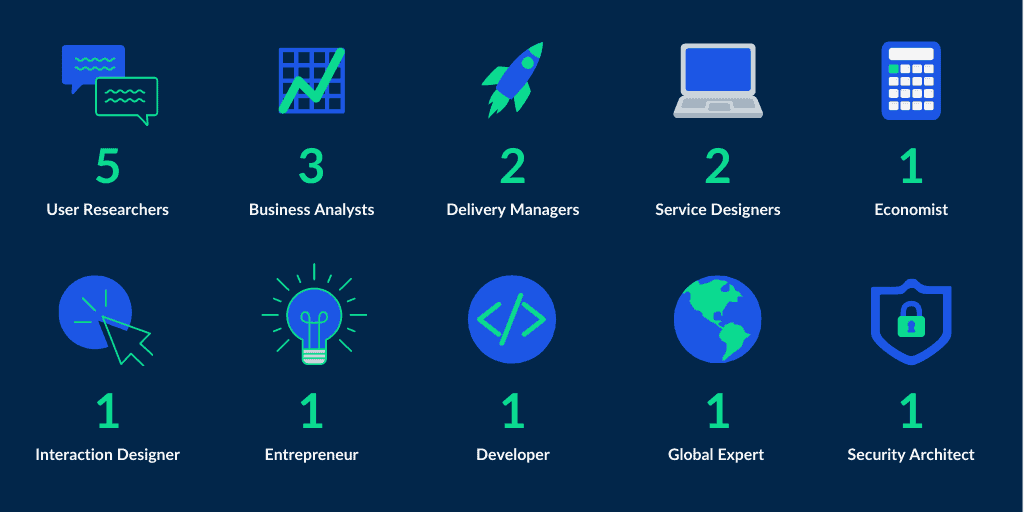 This year we recruited: 5 user researchers, 3 business analysts, 2 delivery managers, 2 service designers, 1 economist, 1 interaction designer, 1 entrepreneur, 1 developer, 1 global expert, 1 security architect
