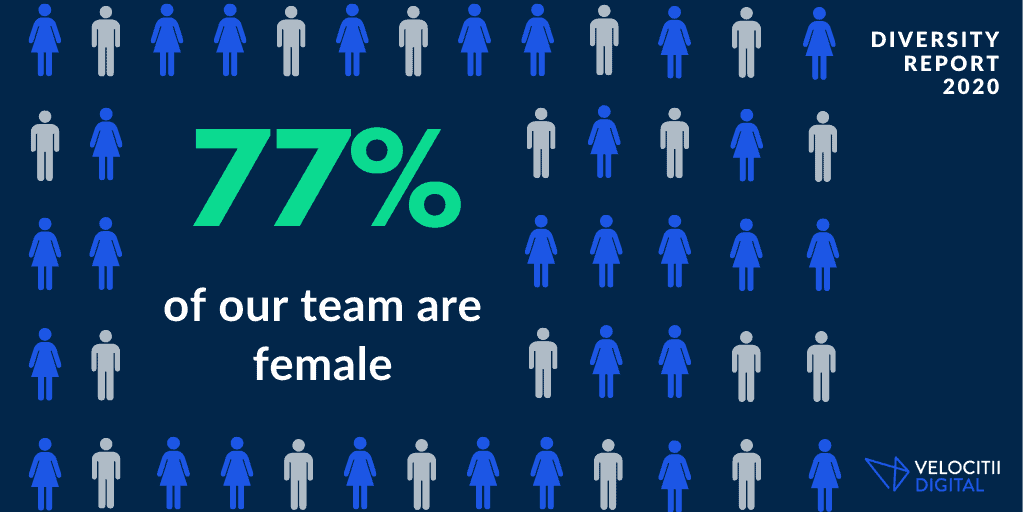 An infographic to show that 77% of the Velocitii team are female